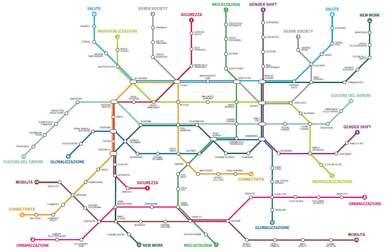 Mappa dei megatrend del Zukunftsinstitut