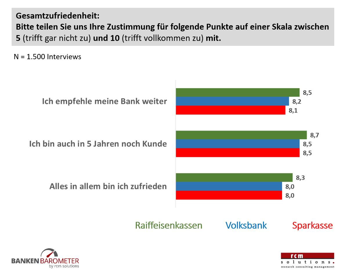 Gesamtzufriedenheit Bankenbarometer 2018